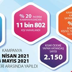 TOKİ'nin indirim kampanyasından bir ayda 11 bin 802 kişi yararlandı